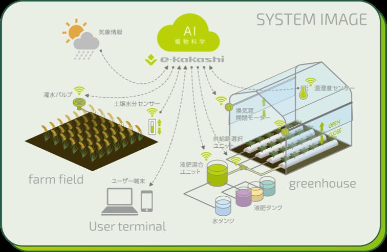 CPSを実装した農業向けIoTソリューション「e-kakashi」の 第2世代サービスについて
